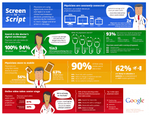 infographic-The Doctor_s-Digital-Path-to-Treatment